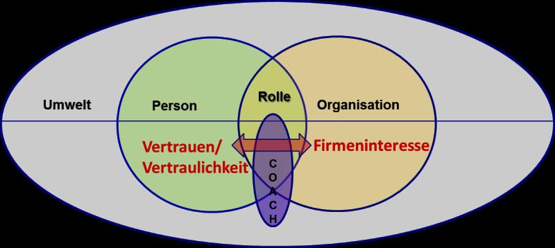 Management-Coaching zwischen Vertraulichkeit und Firmeninteressen – eine Frage der Unternehmenskultur?